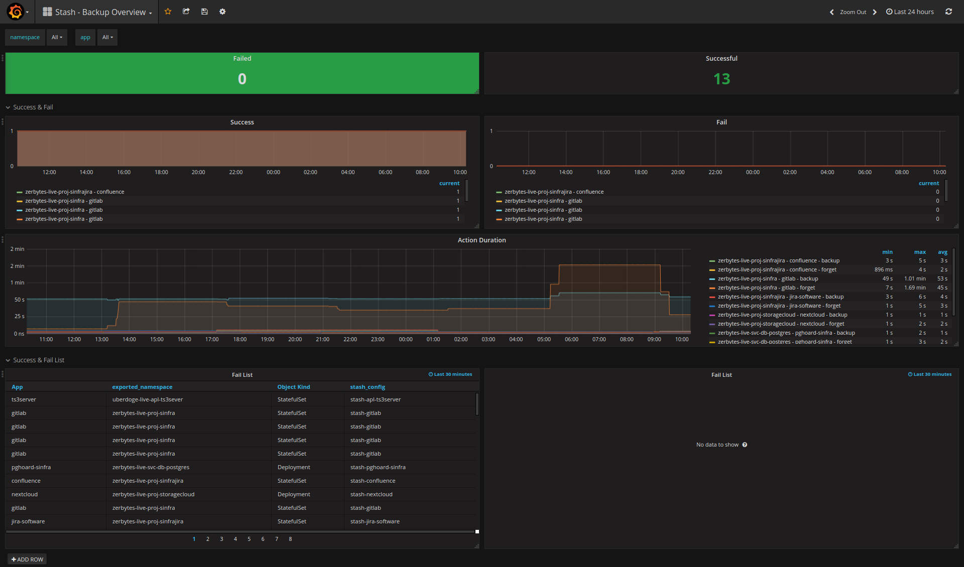 Stash - Backup Overview - Grafana Dashboard