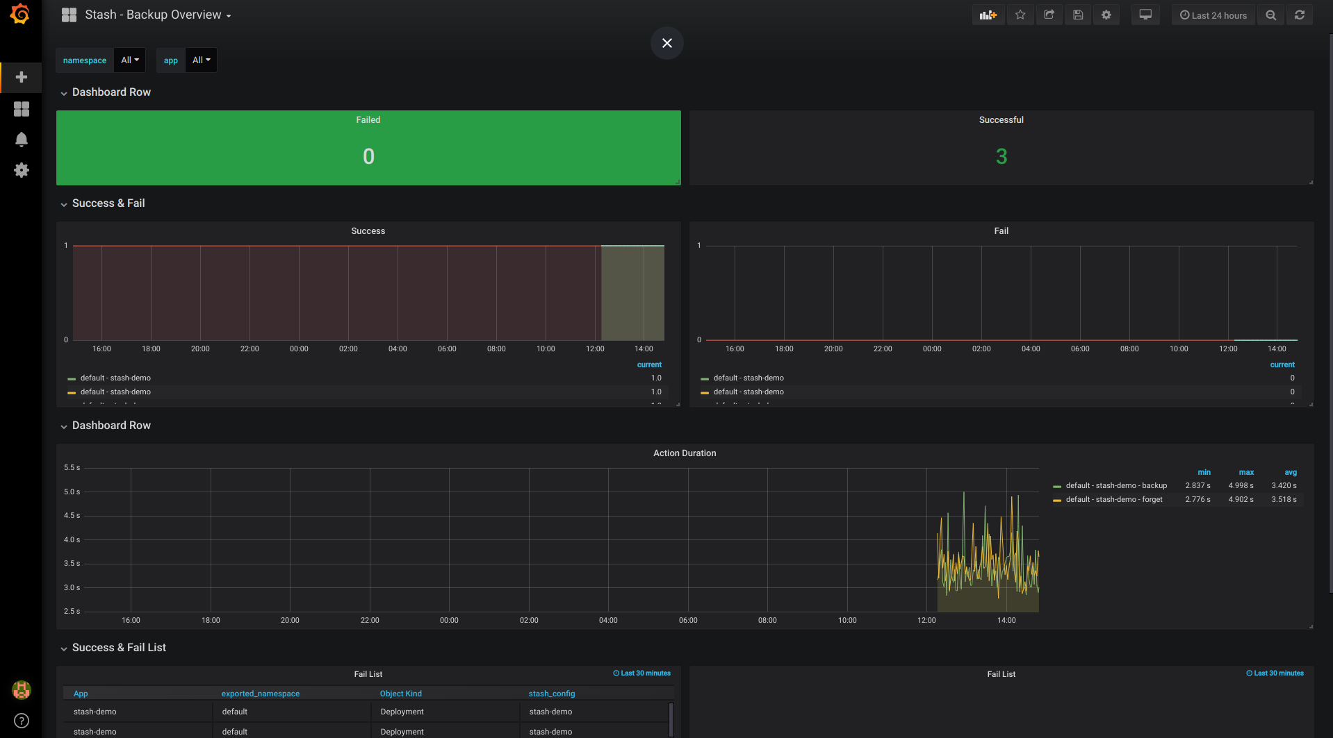 Grafana: Stash dashboard